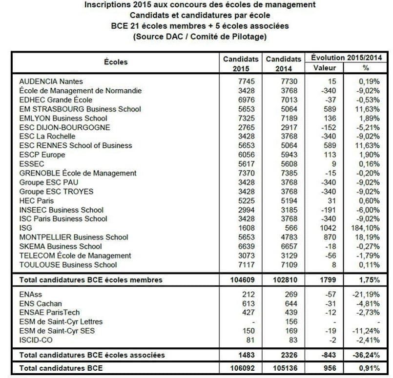 effectifs BCE 2015
