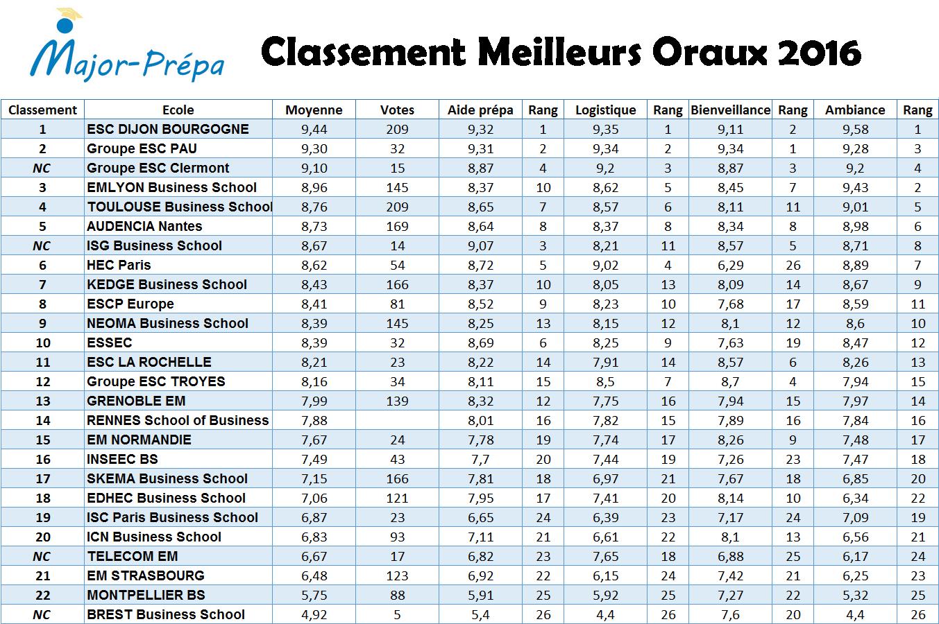 Classement Concours Oraux 2016 annoté