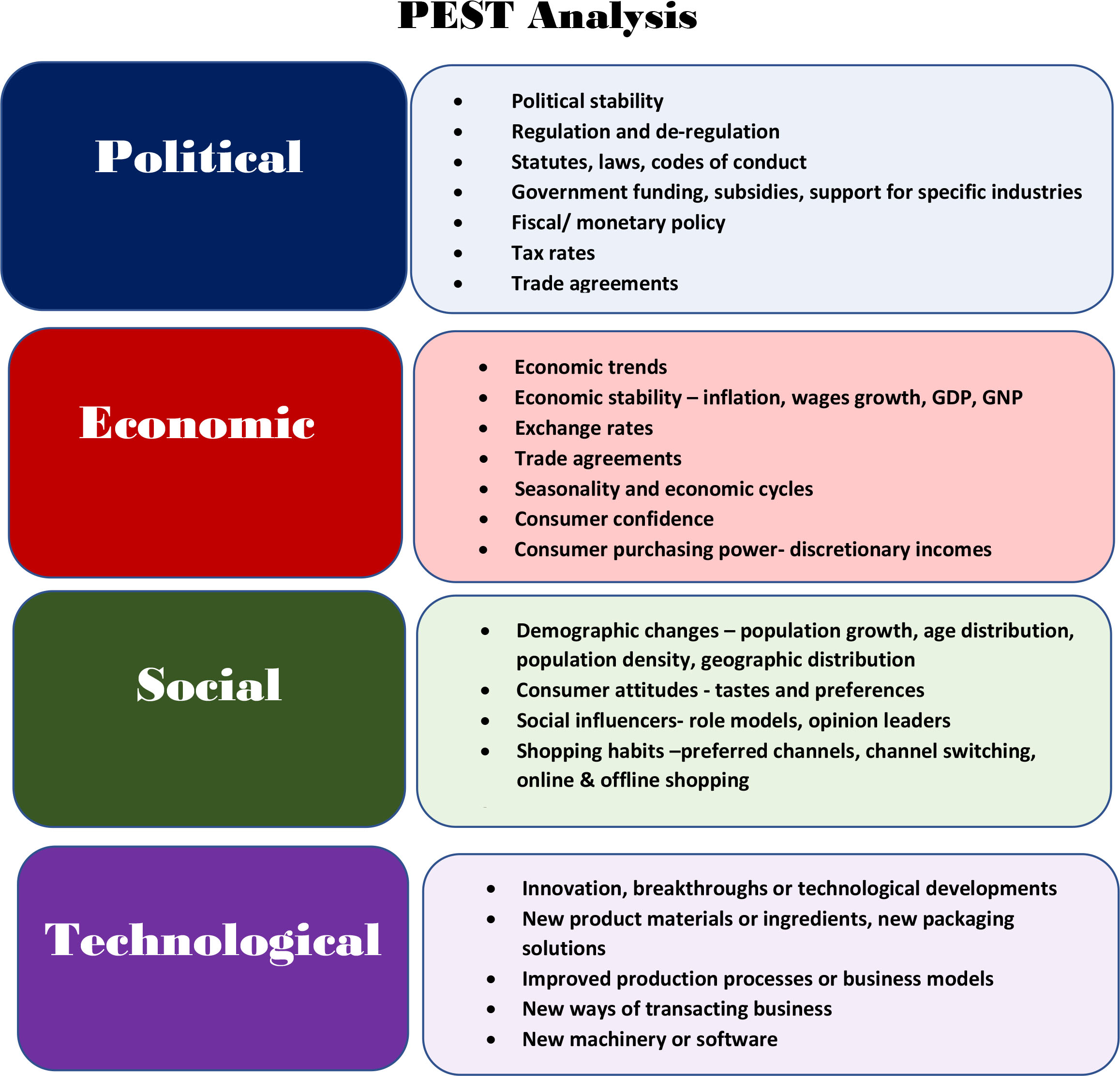kfc internal and external factors affecting strategy policy Chapter 3 evaluating the external environment  (figure 32 political factors) immigration policy is an aspect of the  this strategy is called backward.